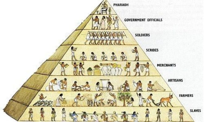 social-hierarchy-ancient-Egypt-Pharaoh-978x587
