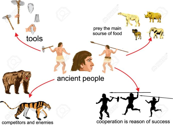 43835830-ancient-and-modern-man-infograpic-illustratioin-bear-tiger-animals-ancient-life-of-people